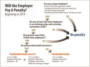 Will the Employer Pay A Penalty